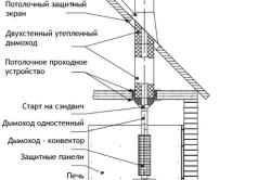 Схема устройства печного дымохода