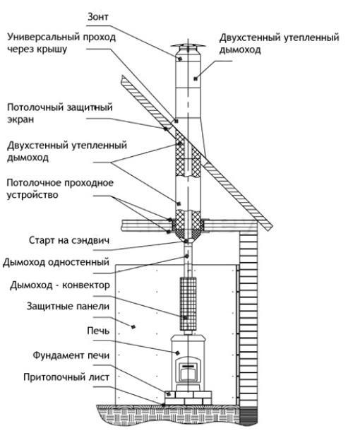 Схема устройства печного