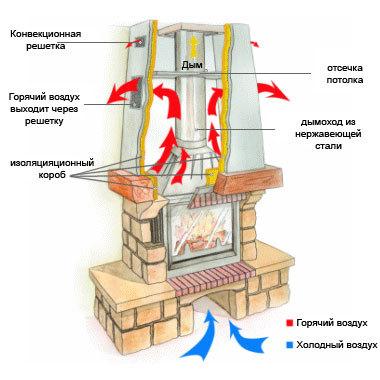 Как правильно сделать дымоход для камина