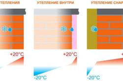 Наглядная схема работы утепления внутри и снаружи дома