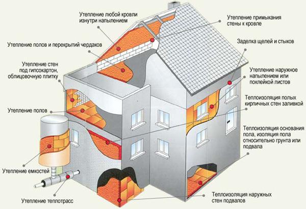 Теплоизоляция частного дома, коттеджа