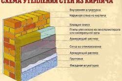 Схема утепления кирпичной стены снаружи