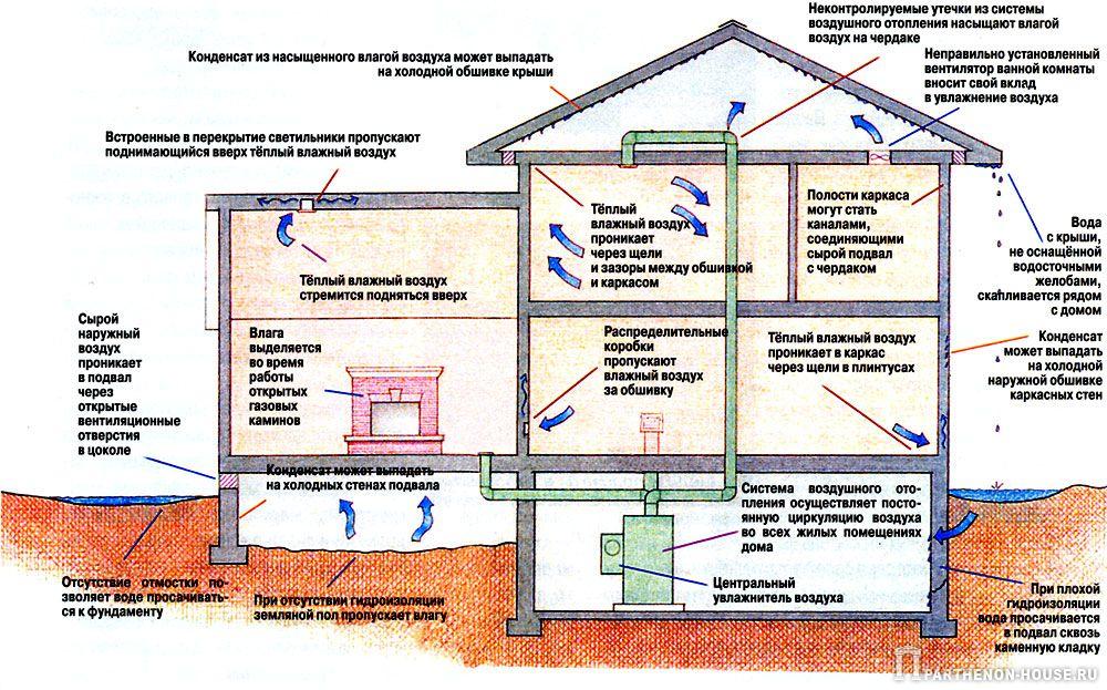 Схема образования конденсата в конструкциях загородного дома
