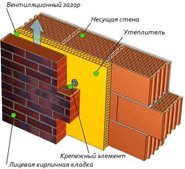 Облегченная трехслойная кладка состоит из основной несущей кладки, слоя утеплителя (хорошо подойдет для этих целей минеральная вата)  облицовочной кладки в полкирпича.