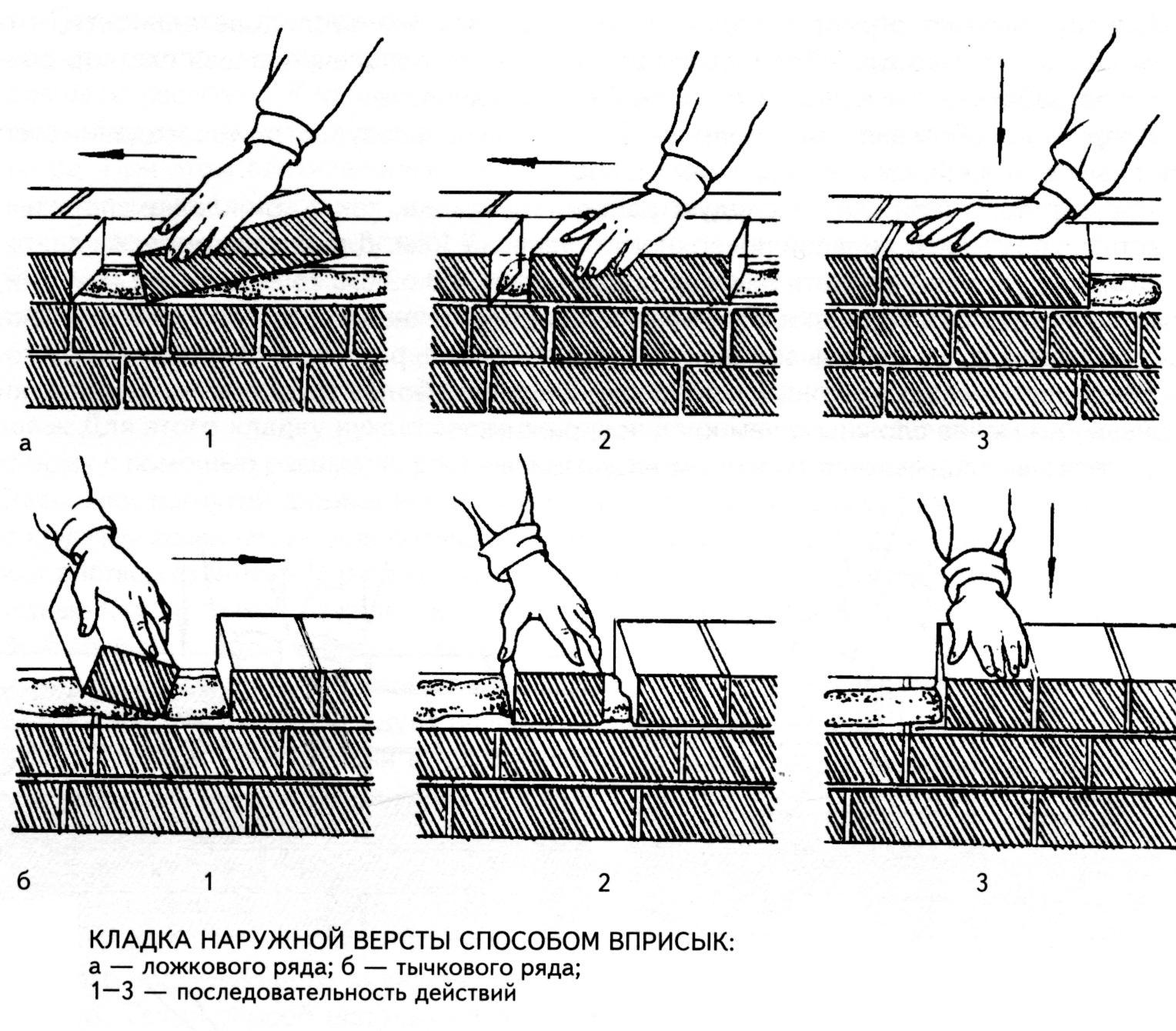Способы кладки кирпича
