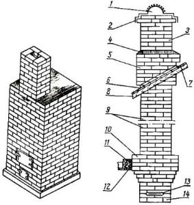 Схема строения насадной дымовой трубы