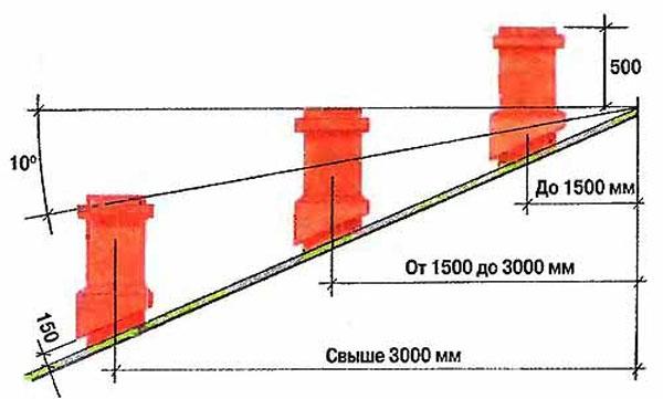 Схема расчета расположения печной трубы в зависимости от направления ветра в области крыши