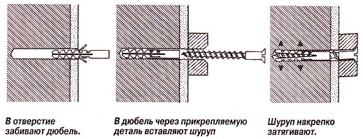 Схема вкручивания дюбеля в кирпичную стену.