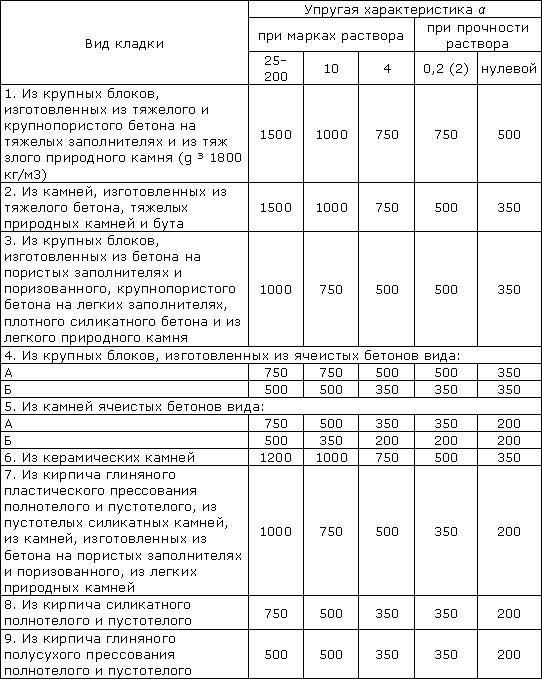 Упругая характеристика кладки α (согласно СНиП II-22-81 (1995)).