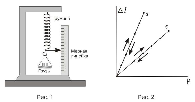 Схема исследования модуля упругости: Рис. 1 – опыт с динамометром, Рис. 2 – график поведения пружины.