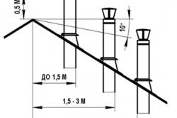 Схема расчетов размера дымохода