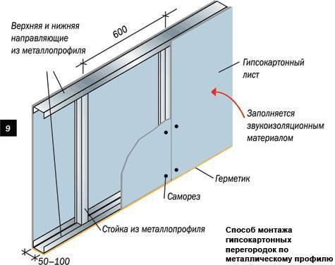 Схема монтажа перегородок.