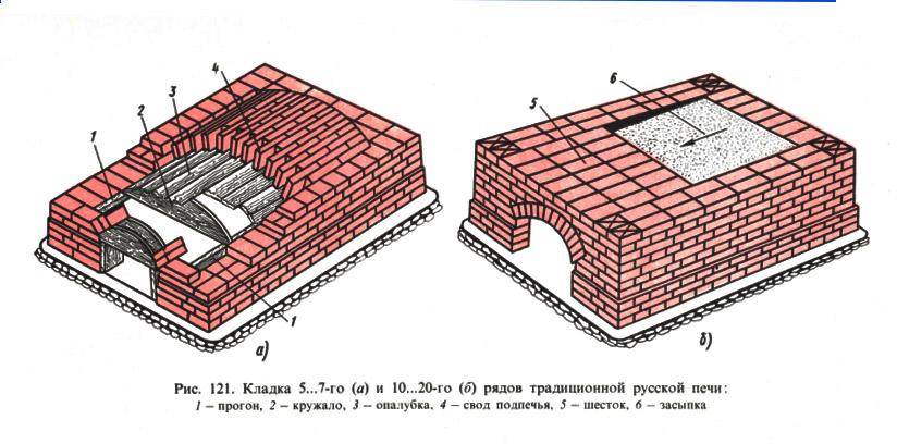 Схема кладки для русской печи.
