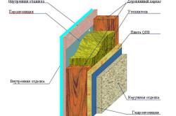Схема наружной обшивки стен