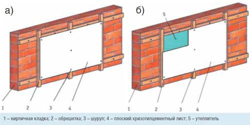 Схема отделки кирпичной стены
