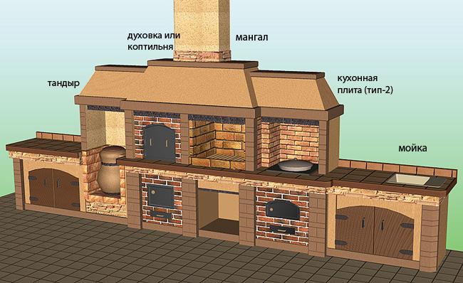 Для того, чтобы не приходилось  переделывать печь, придумайте сразу до строительства проект.