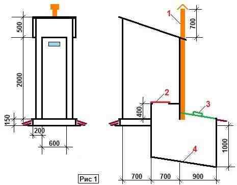 Схема устройства дачного