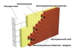 Схема устройства теплоизоляции кирпичной кладки