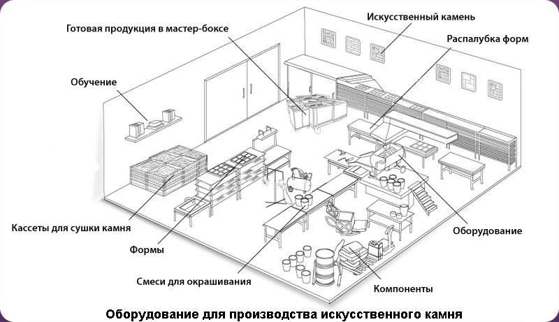 Схема оборудования мини-цеха по производству кирпича