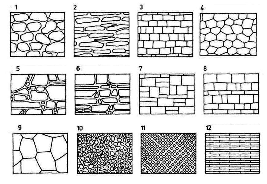 Типы каменной кладки: 1 Бутовая булыжная (сухая каменная кладка) 2 Бутовая слоистая 3 Квадровая из тесаного камня (регулярная) 4 Циклопическая,  5 Произвольная нерядовая 6 Произвольная порядная 7 Рваная 8 Нерегулярная,  9 Полигональная 10 Opus incertum (инцерт) 11 Opus reticulatum (ретикулат) 12 Opus testaceum