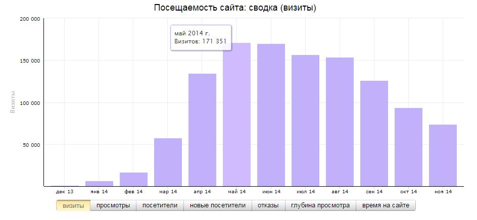 1pokirpichy.ru - Посещаемость