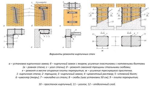 Варианты ремонта кирпичных стен