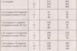 Таблица расхода кирпича при разных способах кладки