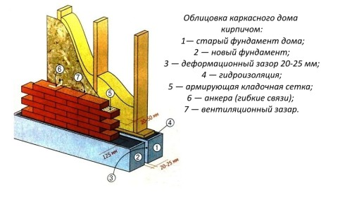 Схема облицовки каркасного дома кирпичом