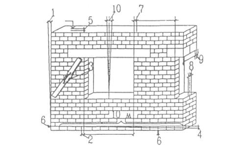 Рисунок 1. Пределы допустимых отклонений при строительстве из кирпича