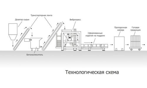 Схема изготовления тротуарной плитки