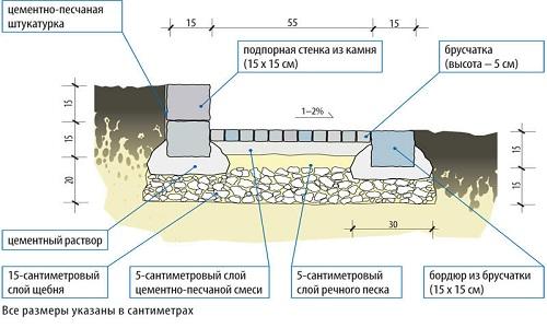 Схема отмостки из брусчатки