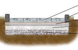 Схема укладки брусчатки на бетонное основание