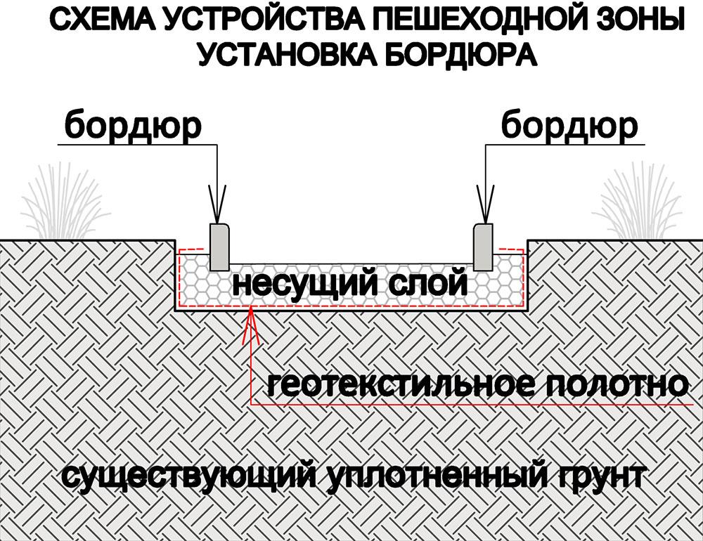 Схема устройства пешеходной