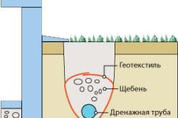 Схема монтажа дренажной системы под отмосткой