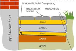 Схема устройства подложки из гравия