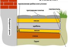 Схема отмостки с тротуарной плиткой