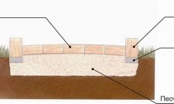 Укладка брусчатки на песчаное основание