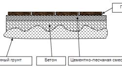 Схема укладки плитки на бетонное основание