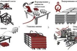 Схема производства плитки