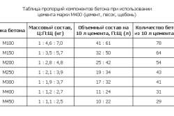 Таблица пропорций компонентов бетона при использовании цемента марки М400