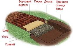 Схема садовой дорожки с отводком для воды
