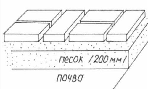 Схема укладки плитки на песчаную подушку