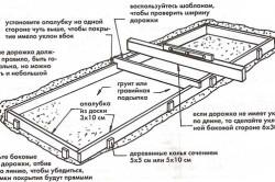 Схема опалубки для отмостки