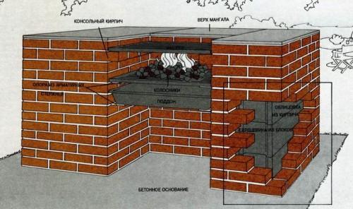 Мангал на бетонном основании