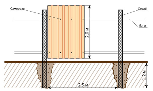 Схема и устройство забора из профнастила