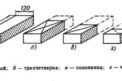 Схема кирпича и его частей