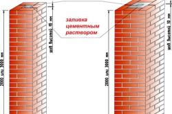 Схема кирпичного столба для забора из профнастила