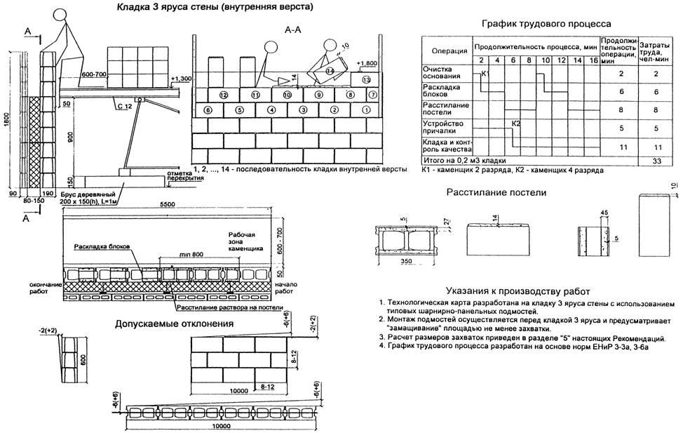 Схема кирпичной кладки типового яруса стены