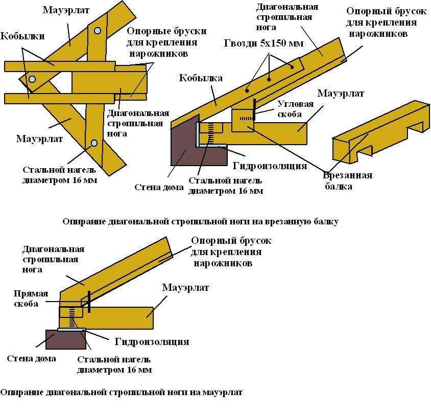 Схема монтажа стропильной