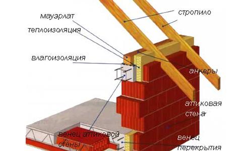 Схема соединения крыши со стеной